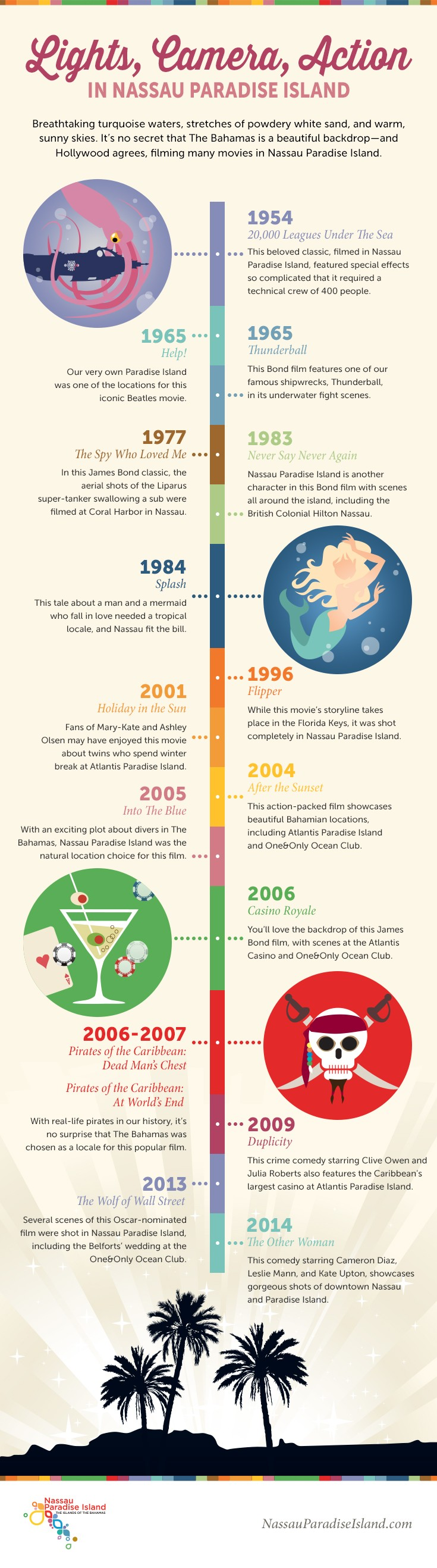 Infographic about movies made in Nassau Paradise Island, The Bahamas